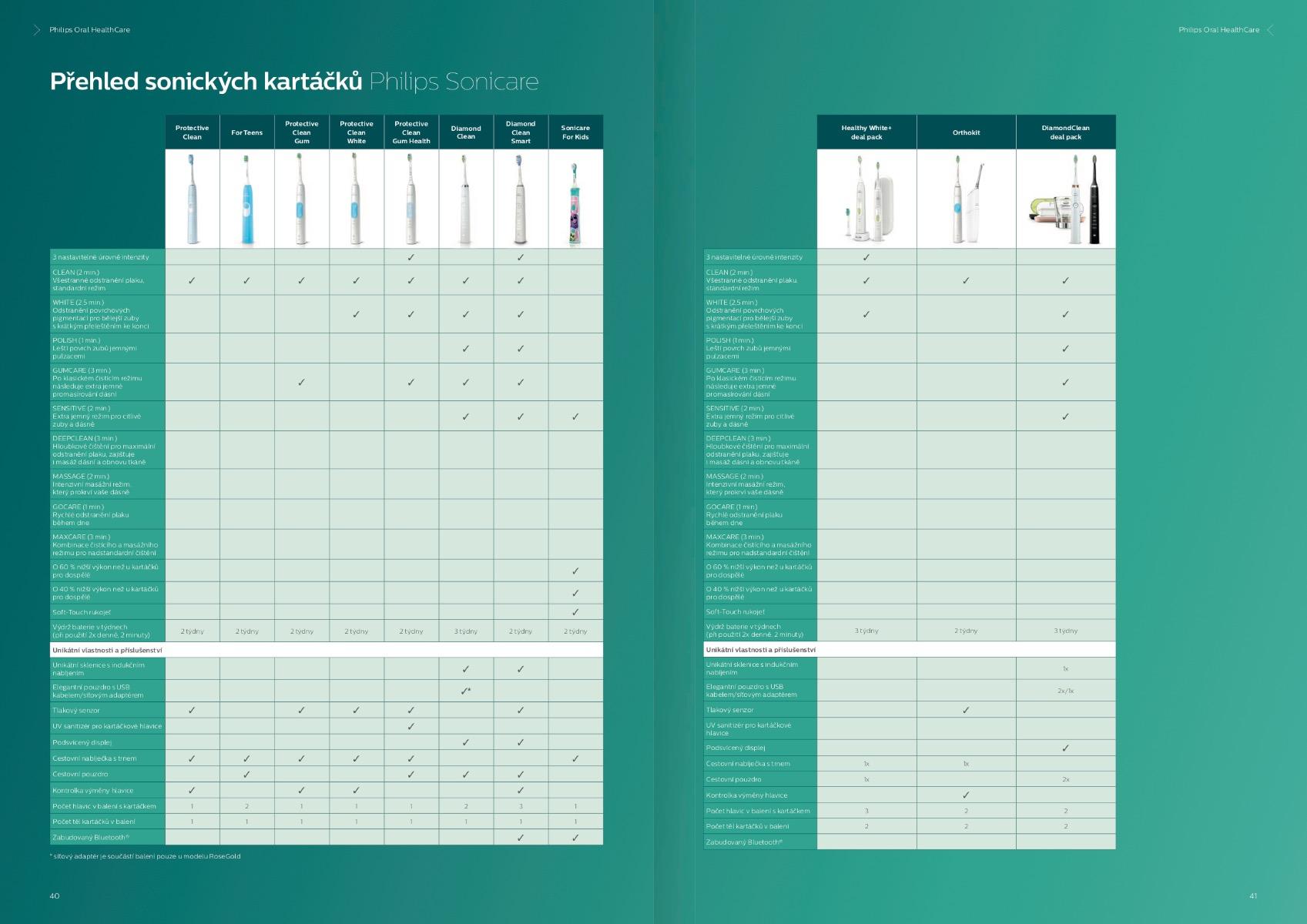 Tabulka ke srovnání jednoltivých modelů sonických kartáčků firmy Philips